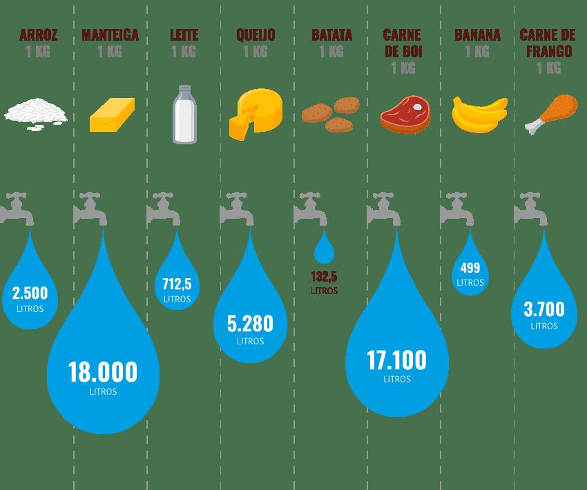 Pegada-hidrica | dia mundial da água | Aruanã Hotel e Acampamento